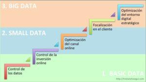 basic-data-small-data-big-data-tristan-elosegui